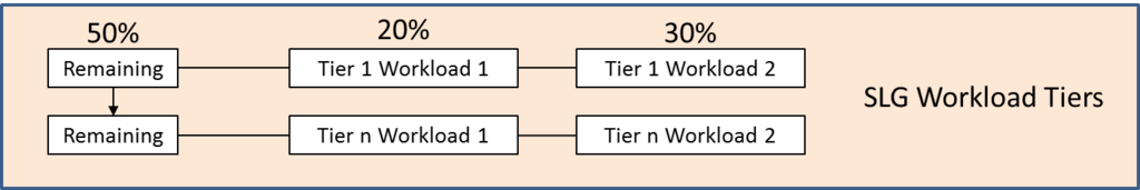 The Teradata Priority Scheduler Hierarchy: