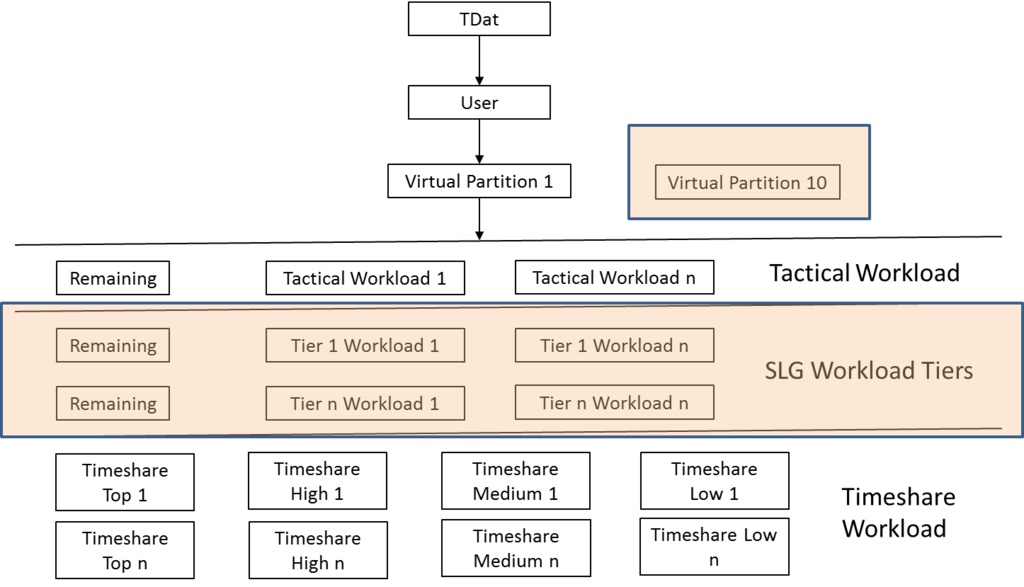 Teradata Workload Management