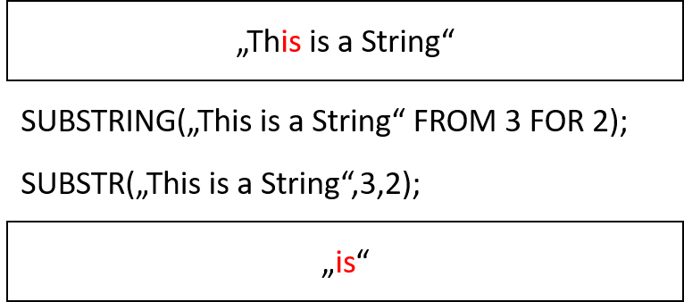 The Teradata SUBSTRING Function 1