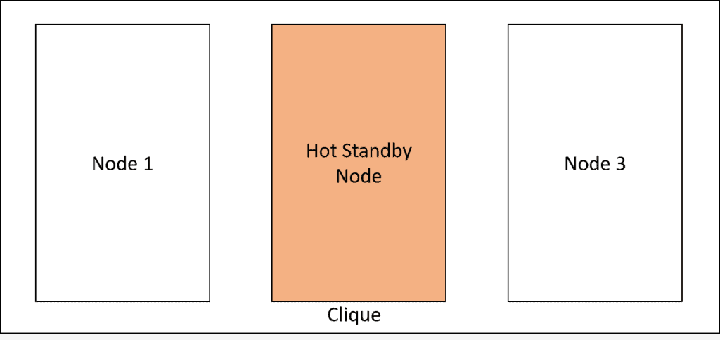 Teradata Hot Standby Node Explained 2