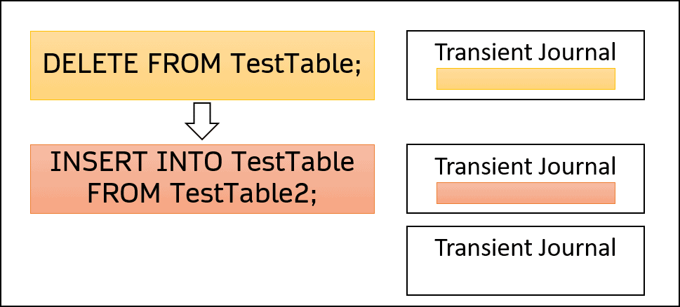 teradata transaction ANSI MODE