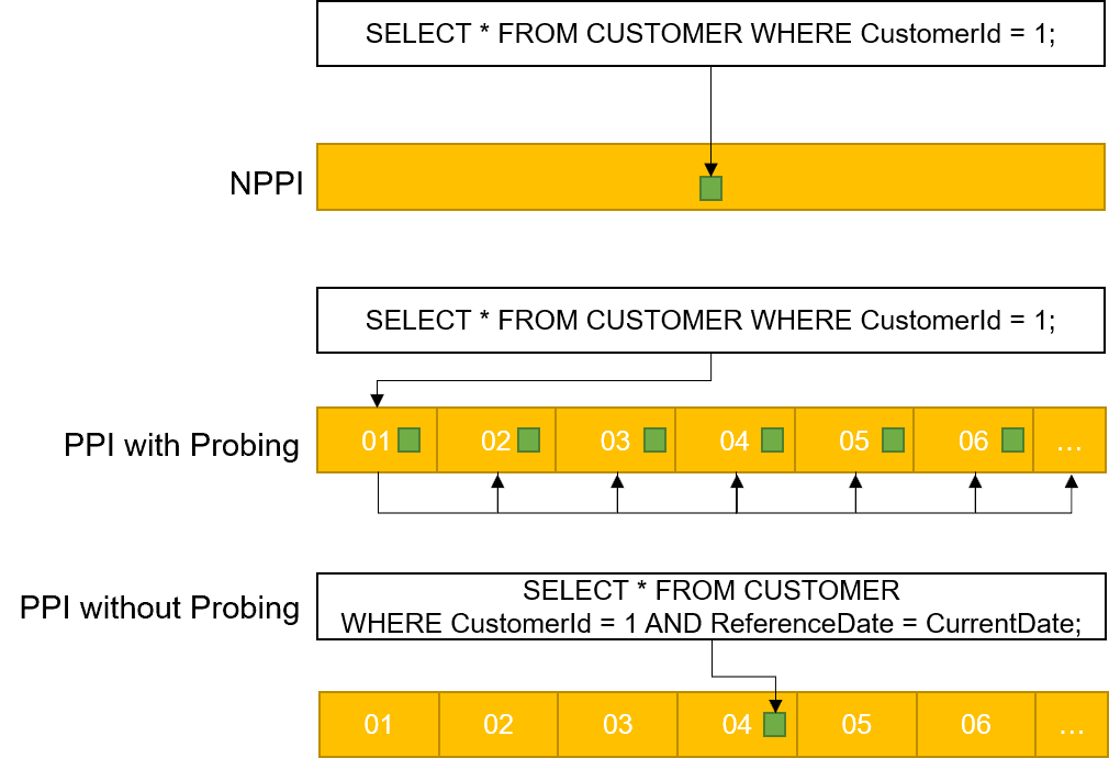 Teradata Row Partitioning for Tactical Workload 1